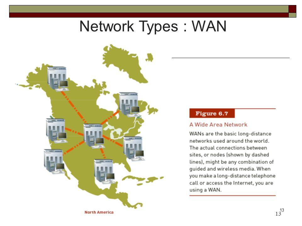13 Network Types : WAN