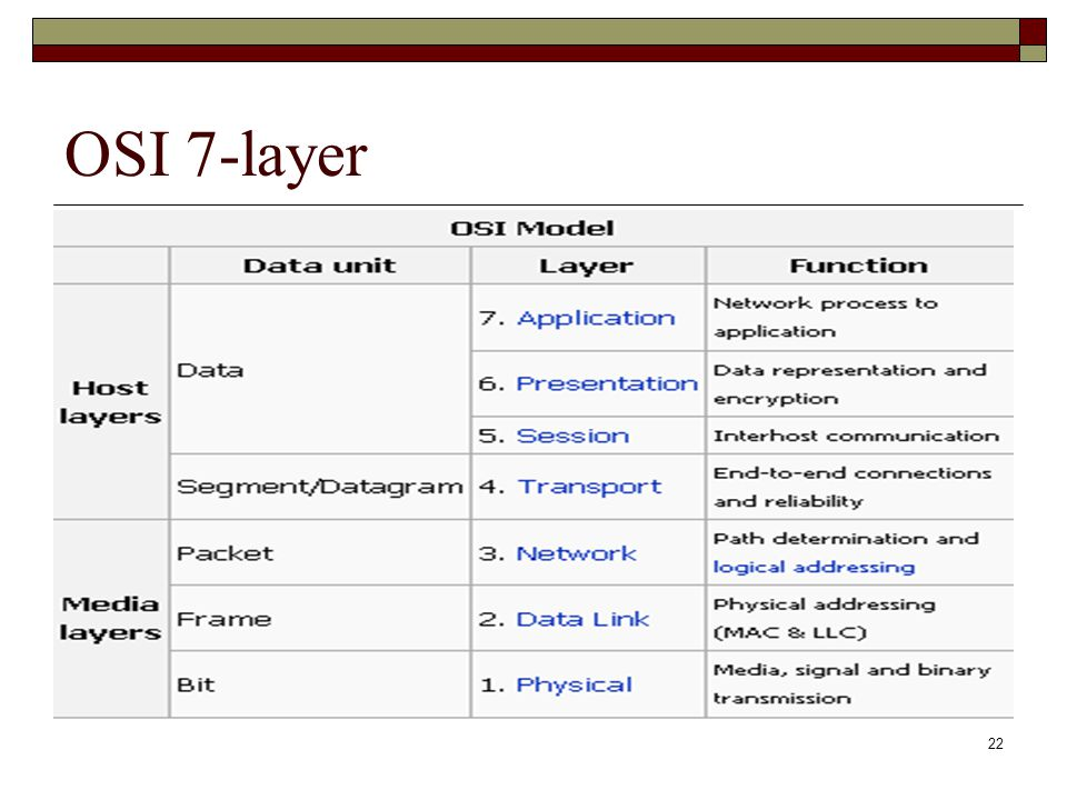 22 OSI 7-layer