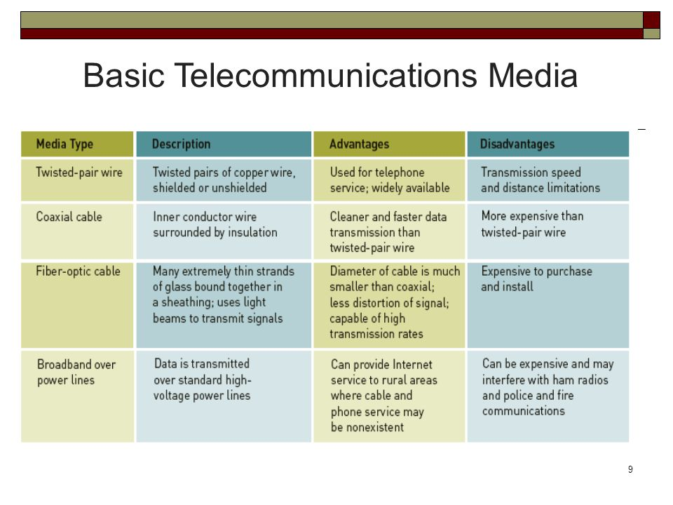 9 Basic Telecommunications Media
