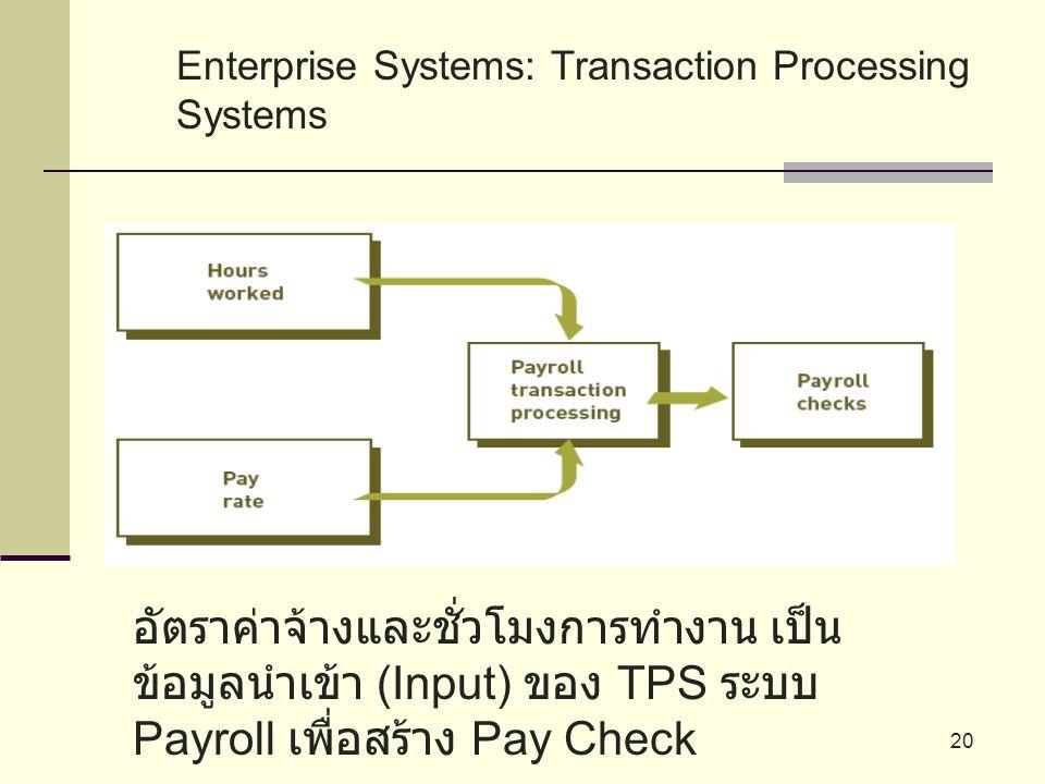 20 Enterprise Systems: Transaction Processing Systems อัตราค่าจ้างและชั่วโมงการทำงาน เป็น ข้อมูลนำเข้า (Input) ของ TPS ระบบ Payroll เพื่อสร้าง Pay Che