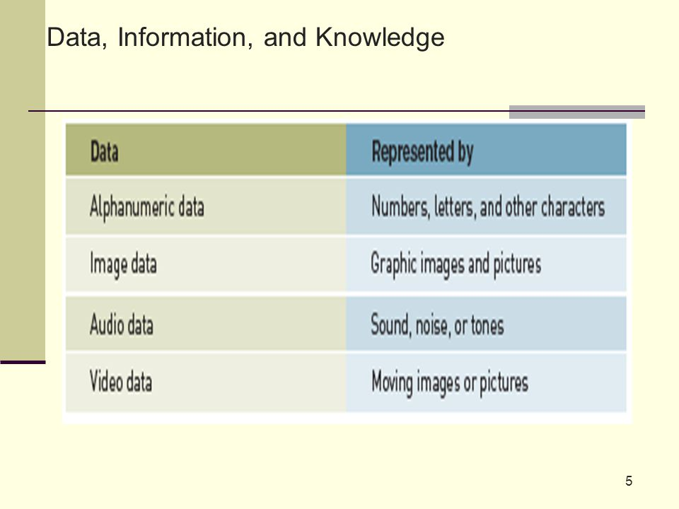 5 Data, Information, and Knowledge