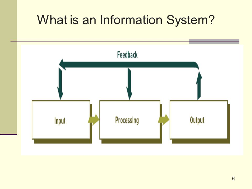 6 What is an Information System?