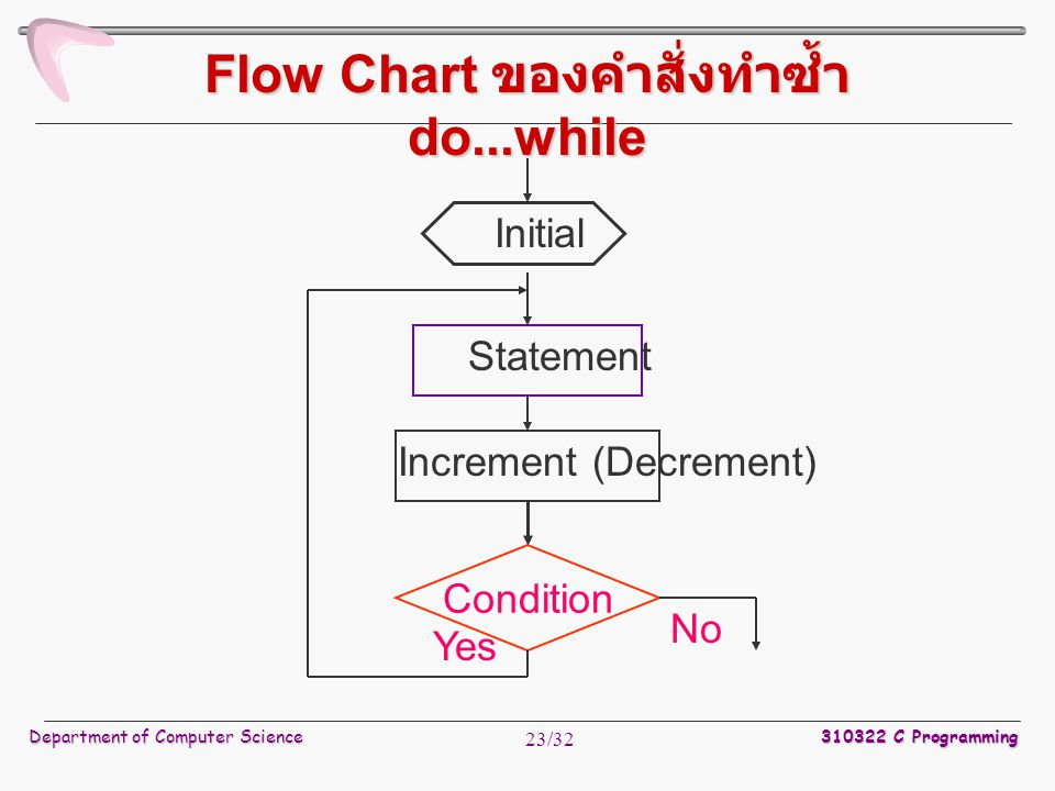 Department of Computer Science 310322 C Programming 23/32 Flow Chart ของคำสั่งทำซ้ำ do...while Condition Statement Yes No Initial Increment (Decrement