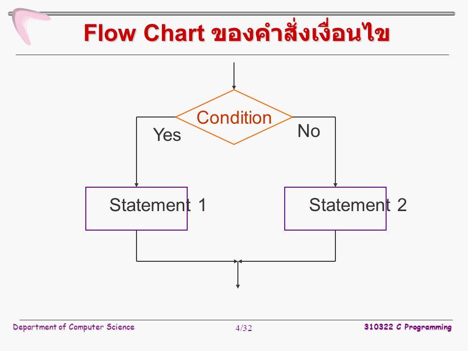Department of Computer Science 310322 C Programming 15/32 Condition Statement Yes No Initial Increment (Decrement) Flow Chart ของคำสั่งทำซ้ำ for Flow Chart ของคำสั่งทำซ้ำ for