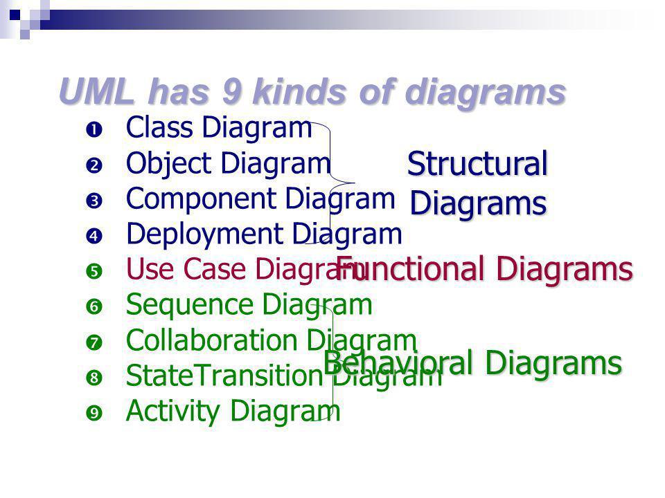 UML has 9 kinds of diagrams  Class Diagram  Object Diagram  Component Diagram  Deployment Diagram  Use Case Diagram  Sequence Diagram  Collaboration Diagram  StateTransition Diagram  Activity Diagram Structural Diagrams Behavioral Diagrams Functional Diagrams