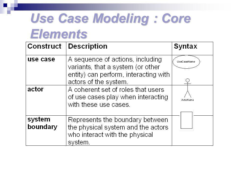Recipe ระบุ actors ที่มีปฏิสัมพันธ์กับระบบ สำหรับแต่ละ actor ให้ระบุกระบวนการที่ actor เริ่มต้นกระทำ หรือมีส่วนร่วม สำหรับ event ให้ระบุ เหตุการณ์ภายนอกที่ ระบบต้องตอบสนอง ให้หาความสัมพันธ์ระหว่างเหตุการณ์ และ actor เพื่อสร้างเป็น use case