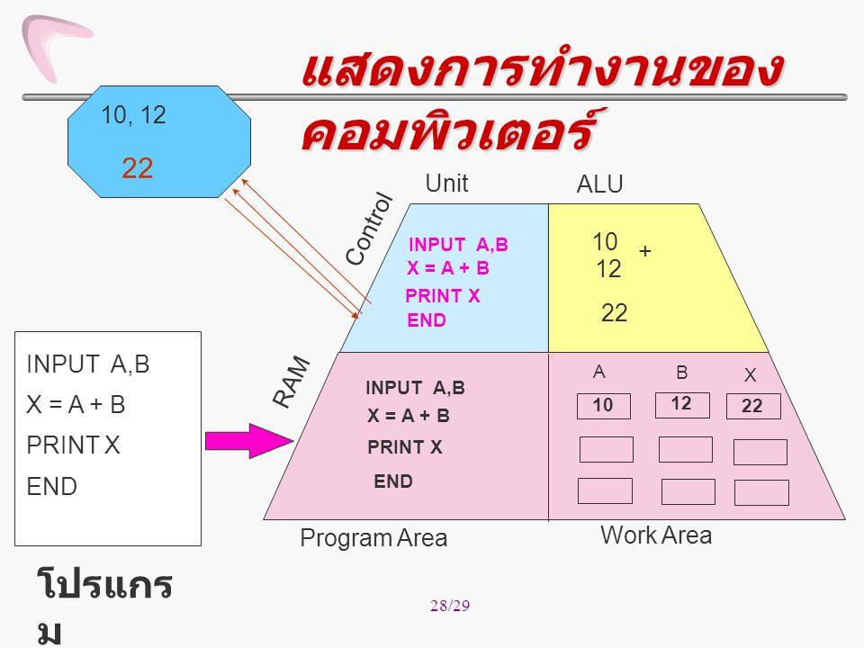 28/29 Work Area INPUT A,B X = A + B PRINT X END INPUT A,B X = A + B PRINT X END INPUT A,B A B 10, 12 10 12 X = A + B 10 + 12 22 X Control ALU Program