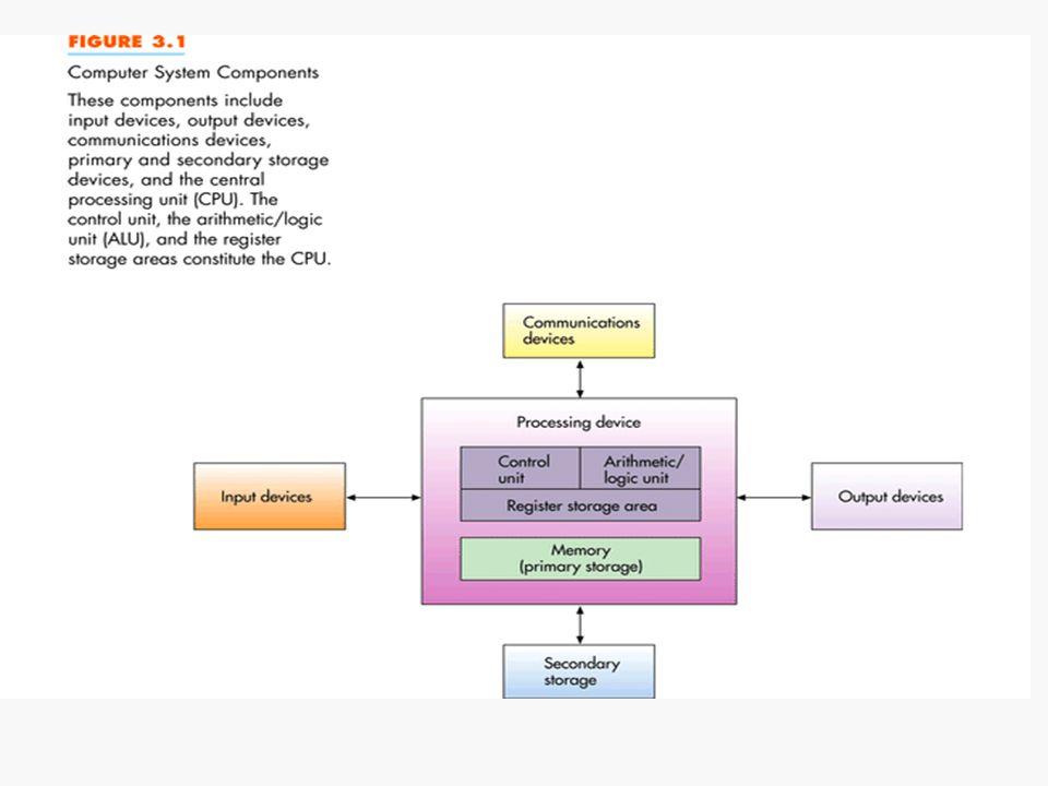 6/29 การทำงานพื้นฐานของคอมพิวเตอร์ Input ทำการรับข้อมูลจากหน่วยรับข้อมูล เช่น คีย์บอร์ด หรือเมาส์ Processing ทำการประมวลผลข้อมูล เพื่อแปลงให้ อยู่ในรูปอื่นตามต้องการ Output แสดงผลลัพธ์จากการประมวลผล ออกมา ทางหน่วยแสดงผลลัพธ์ เช่น เครื่องพิมพ์ หรือ จอภาพ Storage ทำการเก็บผลลัพธ์จากการประมวลผลไว้ ในหน่วยเก็บข้อมูล เพื่อให้สามารถนำมาใช้ใหม่ได้ อีก 310322 C Programming Department of Computer Science