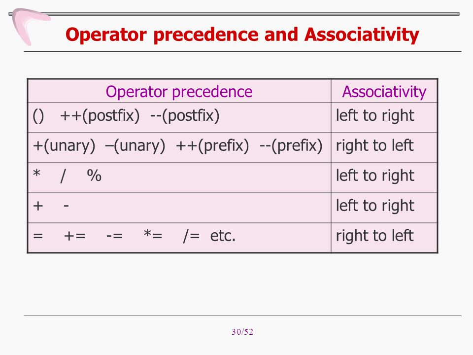 30/52 Operator precedence and Associativity Operator precedenceAssociativity () ++(postfix) --(postfix)left to right +(unary) –(unary) ++(prefix) --(p