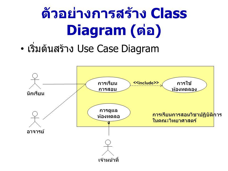 ตัวอย่างการสร้าง Class Diagram ( ต่อ ) หา Object หรือ Class ที่มีในแต่ละ Use Case Use Case Object หรือ Class ที่มี ในแต่ละ Use Case การเรียนการสอนนักเรียน อาจารย์ ห้องเรียน วิชาเรียน การใช้ห้องทดลองนักเรียน อาจารย์ ห้องทดลอง การดูแลห้องทดลองเจ้าหน้าที่ ห้องทดลอง