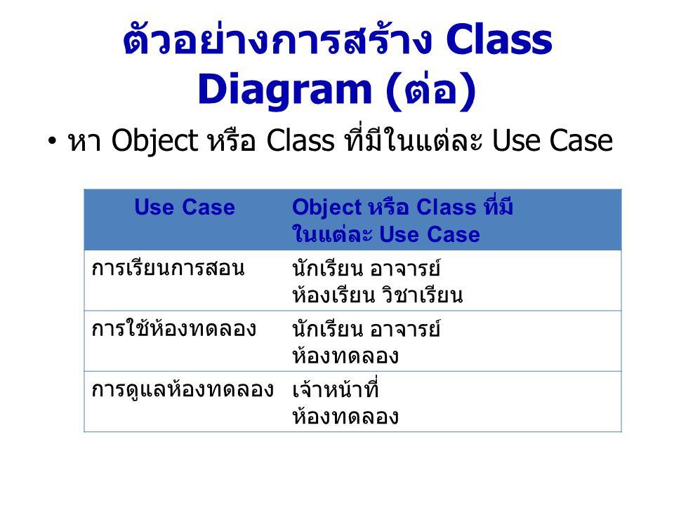 ห้องเรียน ห้องทดลอง บุคลากร เจ้าหน้าที่ วิชาเรียน นักเรียน อาจารย์ ใช้ เรียน สอน ดูแล 1..n 1..1 0..n ห้อง ใช้ 1..