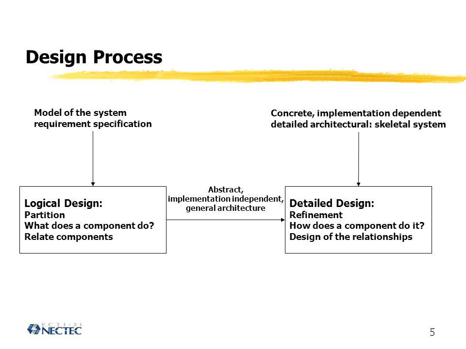 16 แนวคิดและเทคโนโลยีของการพัฒนาระบบสารสนเทศ zStructure Development zObject-Oriented Development yIdentifying Objects yIdentifying Structures yDefining Subjects yDefining Attributes and Instance Connections yDefining Operations and Message Connections
