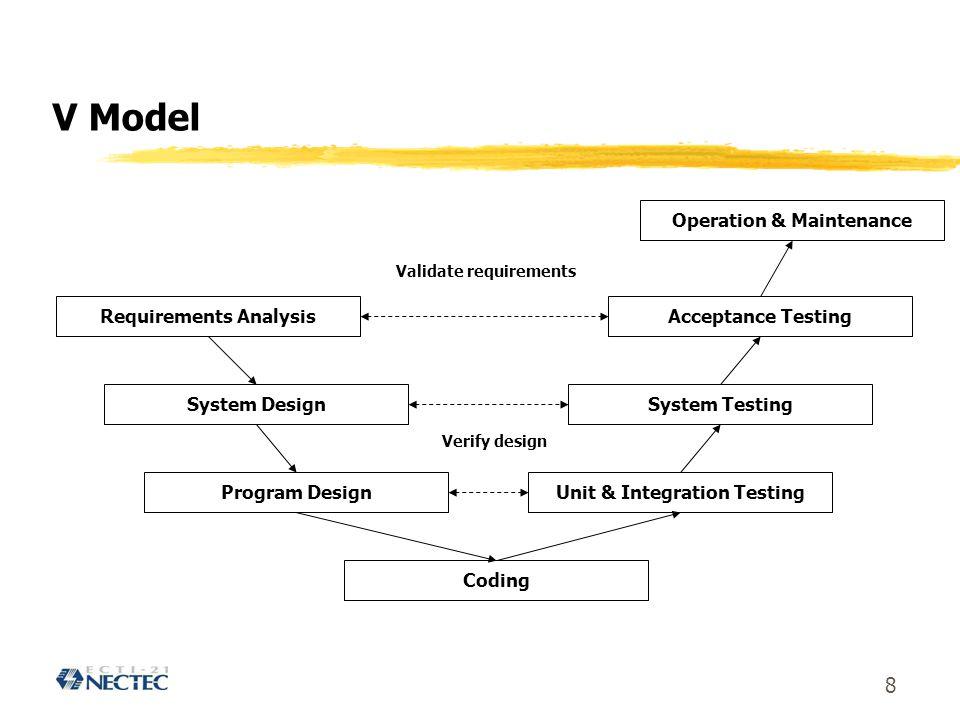 8 V Model Requirements Analysis System Design Program Design Coding Unit & Integration Testing System Testing Acceptance Testing Operation & Maintenance Verify design Validate requirements