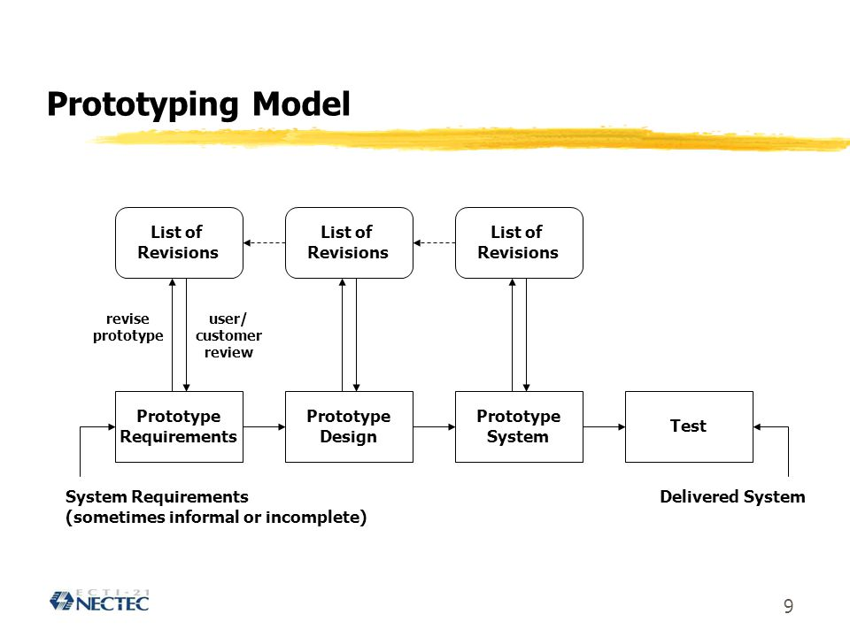 9 Prototyping Model Prototype Requirements Prototype Design Prototype System Test System Requirements (sometimes informal or incomplete) Delivered Sys