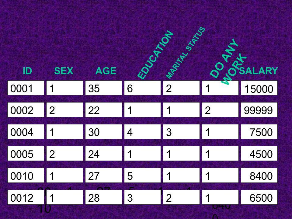 ข้อกำหนดในการตั้งชื่อ ของ SPSS 2. ห้ามนำ คำสงวน (Reserve key word) มาตั้งเป็นชื่อของตัว แปร คำสงวน มักเป็นคำสั่งหรือชื่อ ฟังก์ชันต่าง ๆ ที่มีอยู่ใน SP