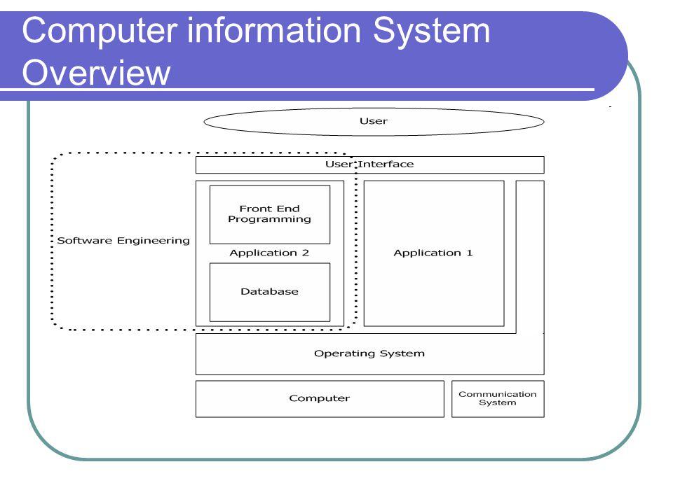 คำอธิบายของ แบบจำลอง Information System Overviews user : ผู้ใช้งานระบบ User interface : ส่วนที่ช่วยในการ ติดต่อระหว่างผู้ใช้กับระบบ คอมพิวเตอร์ มองได้แง่ Hardware และ Software ฮาร์ดแวร์ เน้นไปที่ Input-Output Device Software เน้นที่ รูปแบบการใช้งานระบบสารสนเทศ ได้แก่ แบบ Text base และแบบ Gui (Graphicuser interface) ความต่อเนื่องของการทำงาน (Choreograph)