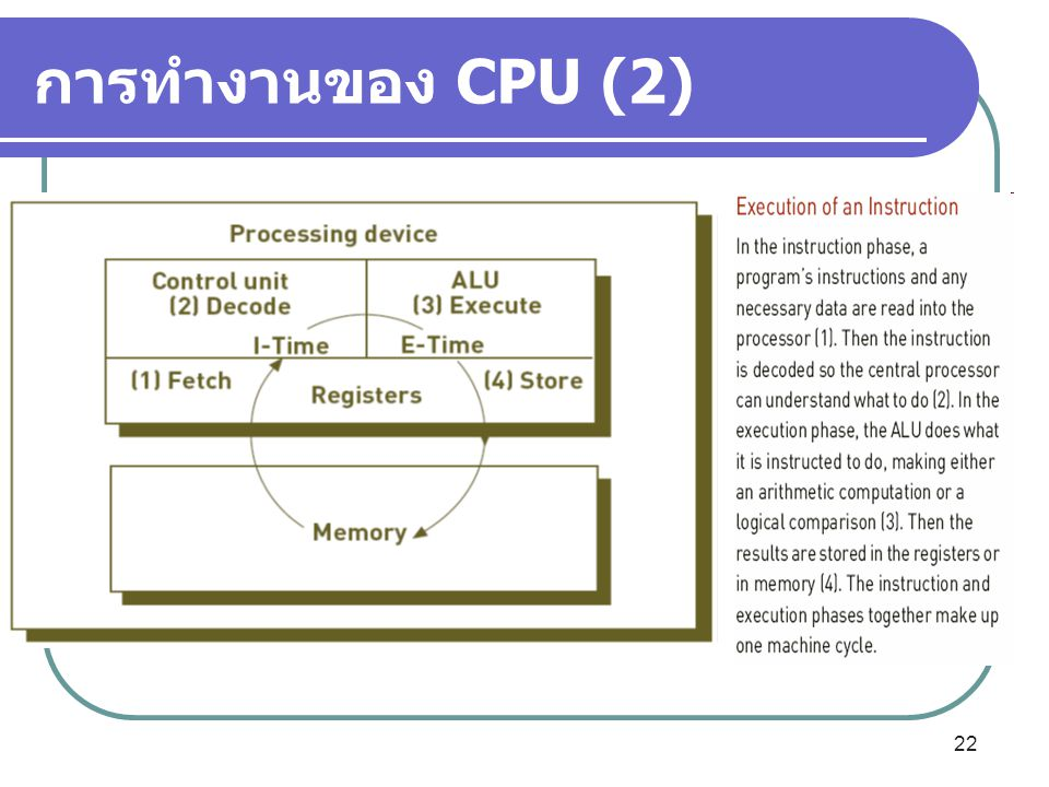 22 การทำงานของ CPU (2)