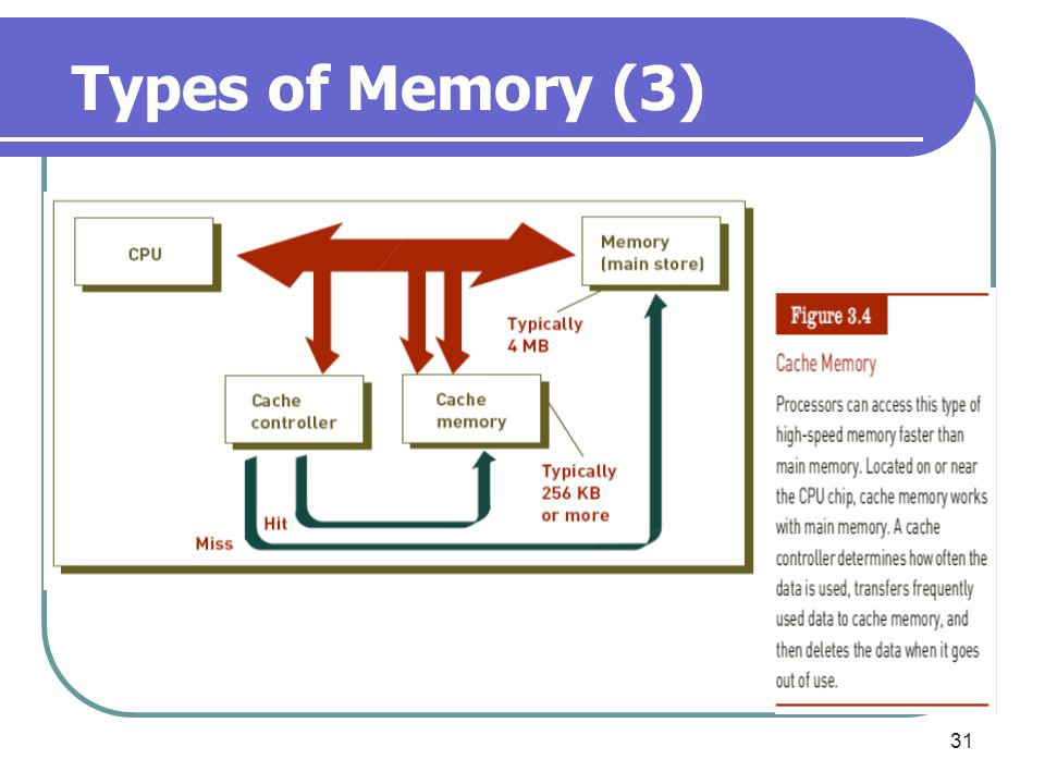 31 Types of Memory (3)