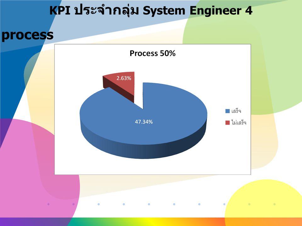 www.company.com KPI ประจำกลุ่ม System Engineer 4 1. process
