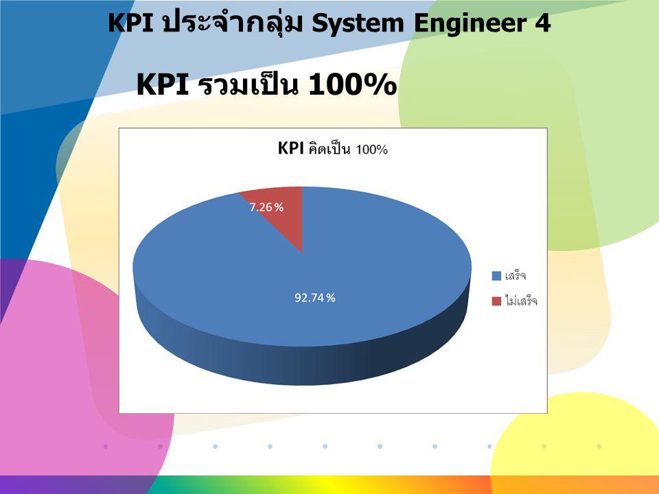 www.company.com KPI ประจำกลุ่ม System Engineer 4 KPI รวมเป็น 100%