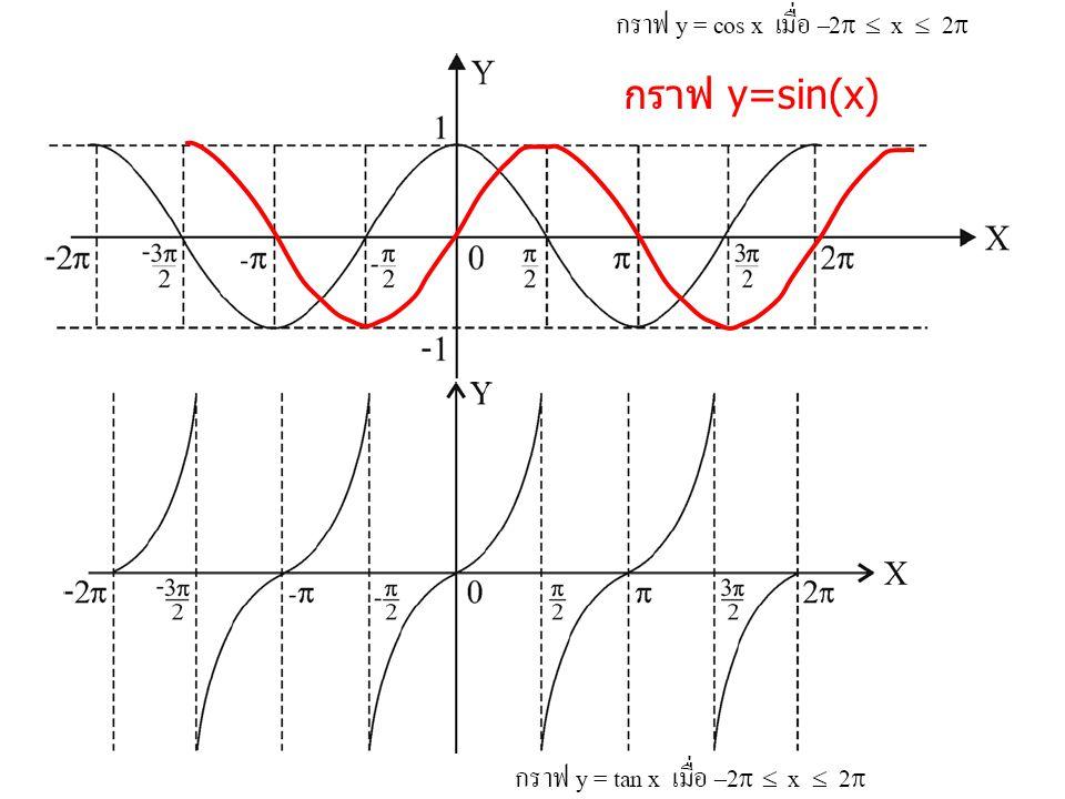 กราฟ y=sin(x)