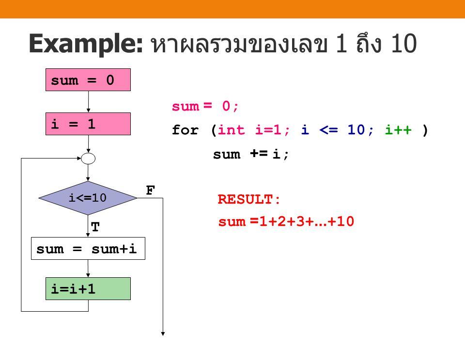 Example: หาผลรวมของเลข 1 ถึง 10 T F i=i+1 i<=10 sum = sum+i i = 1 sum = 0 sum = 0; for (int i=1; i <= 10; i++ ) sum += i; RESULT: sum =1+2+3+...+10