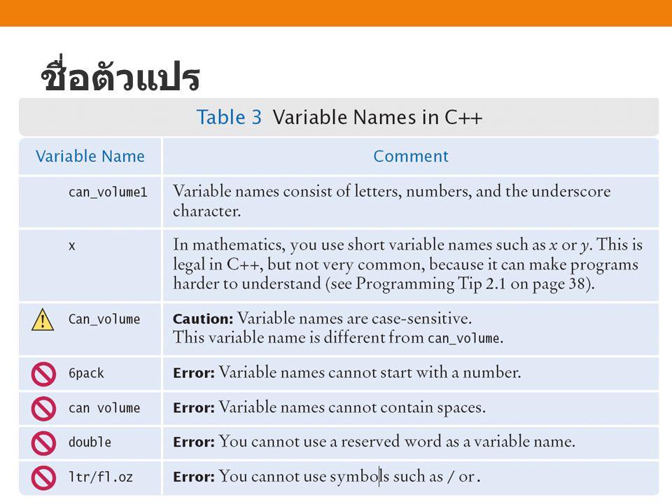 การประกาศตัวแปร ตัวอย่างเช่น int count; double area, result; char x; string name; ชนิดข้อมูล ชื่อตัว แปร ; ชนิดข้อมูล ชื่อตัว แปร ;
