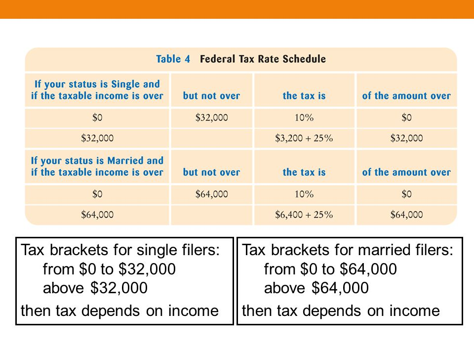 Tax brackets for single filers: from $0 to $32,000 above $32,000 then tax depends on income Tax brackets for married filers: from $0 to $64,000 above $64,000 then tax depends on income
