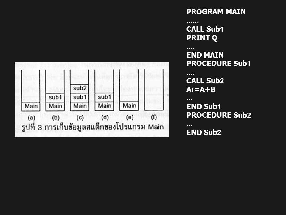 PROGRAM MAIN...... CALL Sub1 PRINT Q.... END MAIN PROCEDURE Sub1.... CALL Sub2 A:=A+B... END Sub1 PROCEDURE Sub2... END Sub2