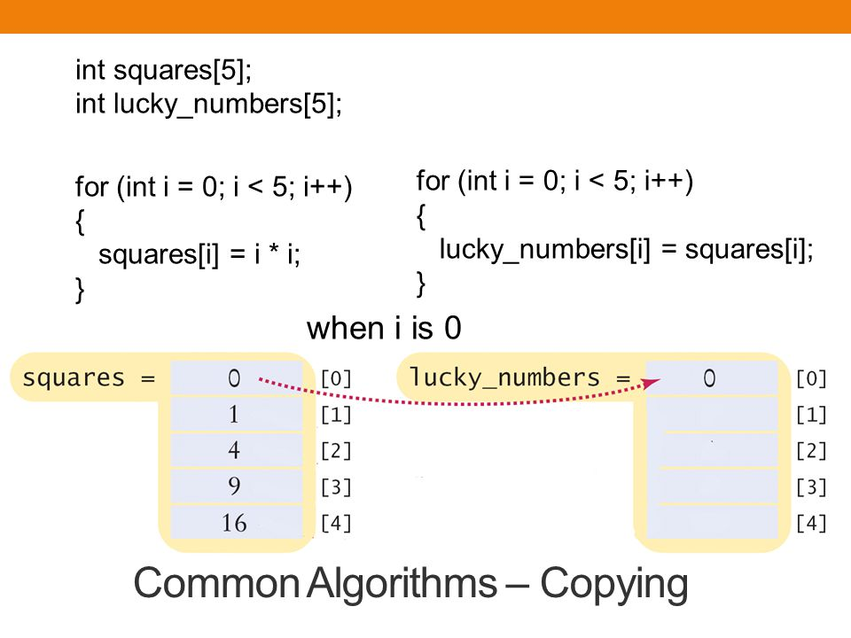 int squares[5]; int lucky_numbers[5]; for (int i = 0; i < 5; i++) { squares[i] = i * i; } when i is 0 Common Algorithms – Copying for (int i = 0; i <