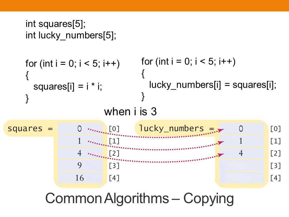 int squares[5]; int lucky_numbers[5]; for (int i = 0; i < 5; i++) { squares[i] = i * i; } when i is 3 Common Algorithms – Copying for (int i = 0; i <