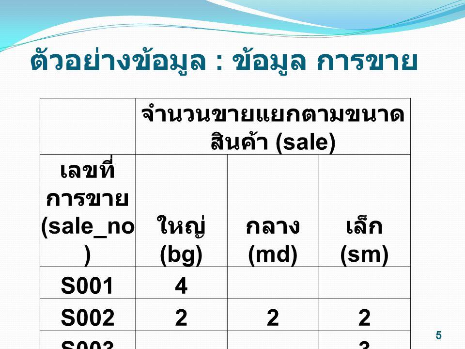 ตัวอย่างข้อมูล : ข้อมูล การขาย จำนวนขายแยกตามขนาด สินค้า (sale) เลขที่ การขาย (sale_no ) ใหญ่ (bg) กลาง (md) เล็ก (sm) S0014 S002222 S003 3 S004 1 5