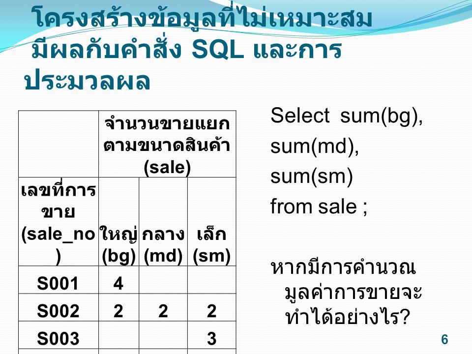 ตัวอย่าง โครงสร้าง และ ข้อมูลที่ ไม่เหมาะสม จำนวนขายแยกตาม ขนาดสินค้า (sale) เลขที่ การ ขาย (sale_ no) ใหญ่ (bg) กลาง (md) เล็ก (sm) S001 4 ขวด S002 2 ขวด S003 3 ขวด S004 1 ขวด - Filed bg, md, sm ควรมีประเภทเป็น ตัวเลขหรือตัวอักษร .