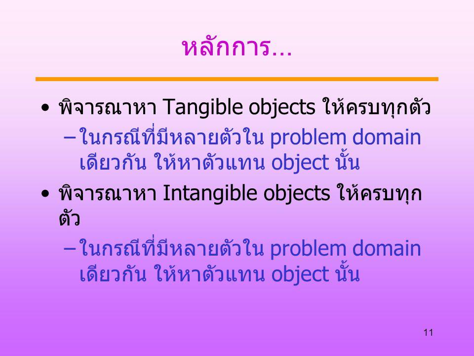 11 หลักการ... พิจารณาหา Tangible objects ให้ครบทุกตัว –ในกรณีที่มีหลายตัวใน problem domain เดียวกัน ให้หาตัวแทน object นั้น พิจารณาหา Intangible objec