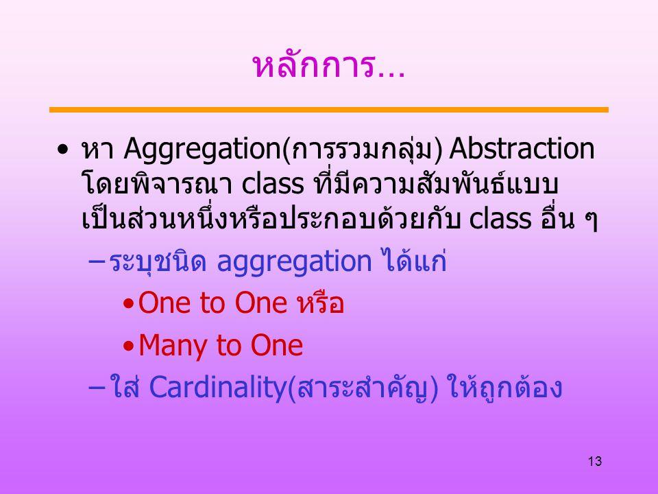 13 หลักการ... หา Aggregation(การรวมกลุ่ม) Abstraction โดยพิจารณา class ที่มีความสัมพันธ์แบบ เป็นส่วนหนึ่งหรือประกอบด้วยกับ class อื่น ๆ –ระบุชนิด aggr