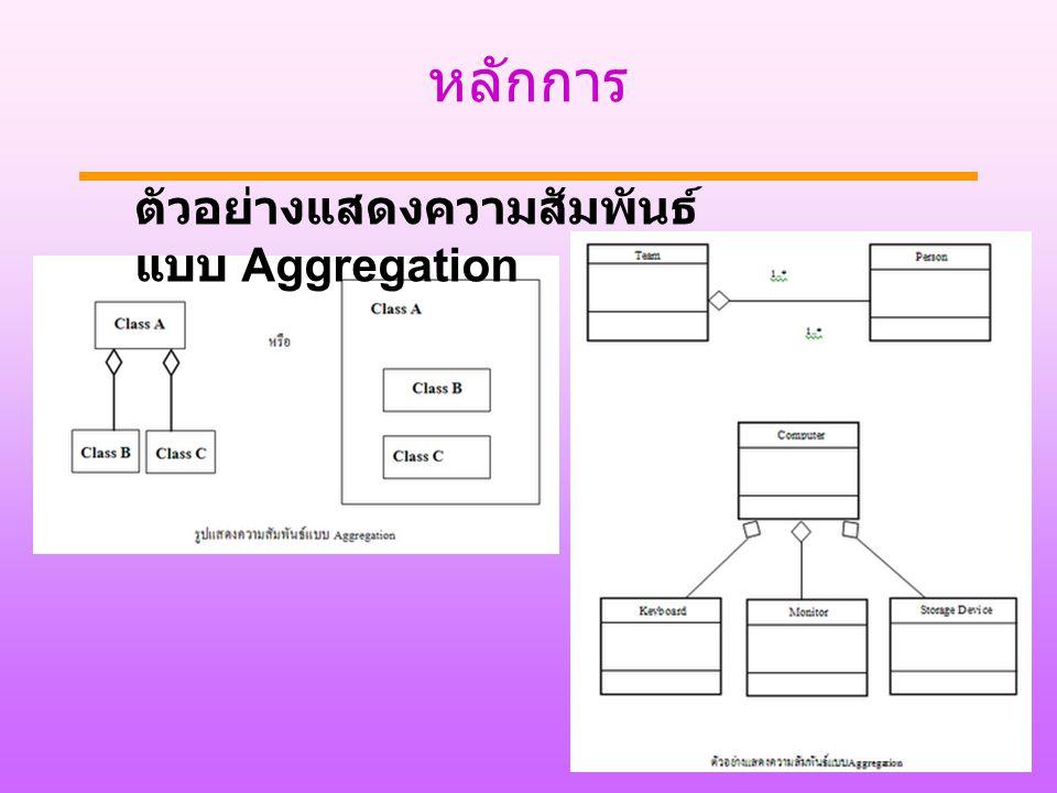 หลักการ 22 ตัวอย่างแสดงความสัมพันธ์ แบบ Aggregation