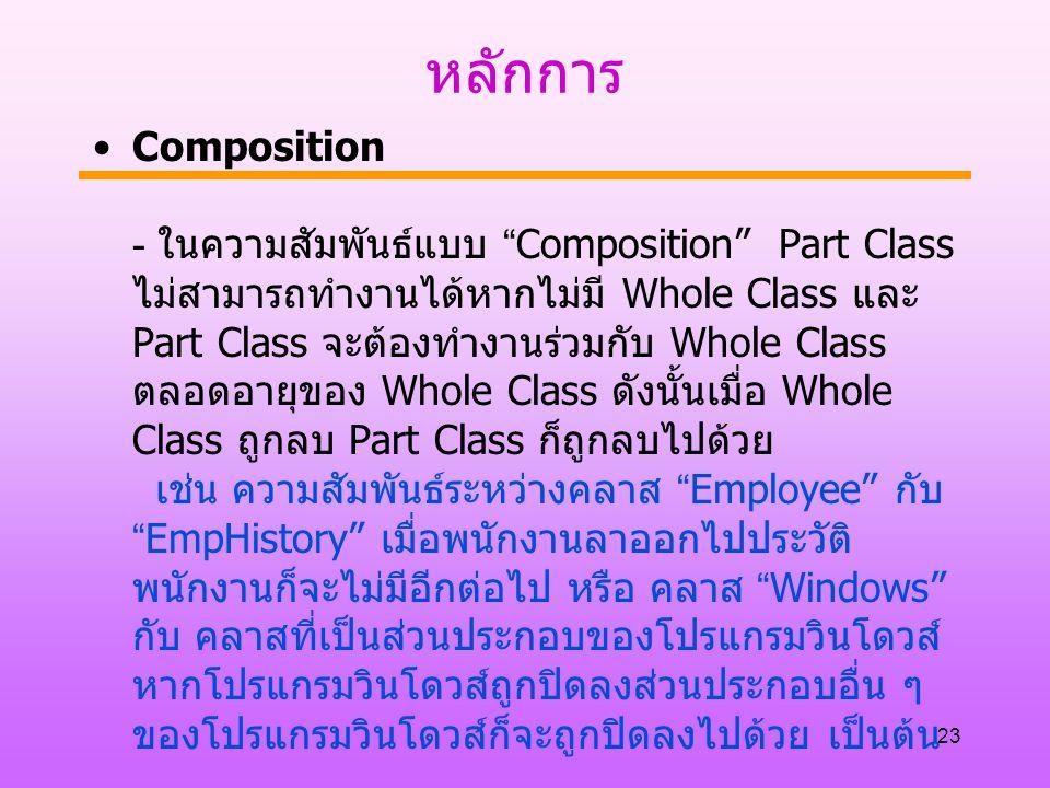 """หลักการ Composition - ในความสัมพันธ์แบบ """"Composition"""" Part Class ไม่สามารถทำงานได้หากไม่มี Whole Class และ Part Class จะต้องทำงานร่วมกับ Whole Class ต"""