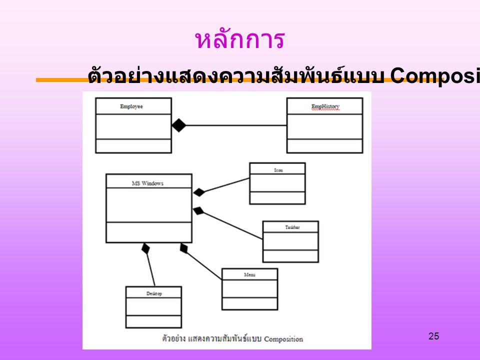 หลักการ 25 ตัวอย่างแสดงความสัมพันธ์แบบ Composition