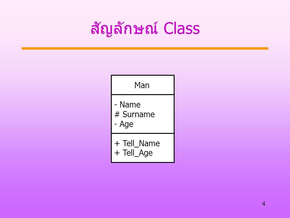 4 สัญลักษณ์ Class Man - Name # Surname - Age + Tell_Name + Tell_Age