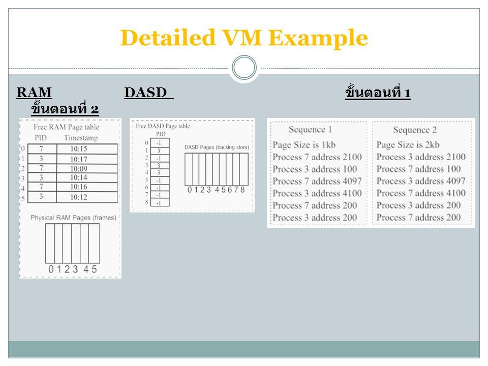 Detailed VM Example RAM DASD ขั้นตอนที่ 1 ขั้นตอนที่ 2