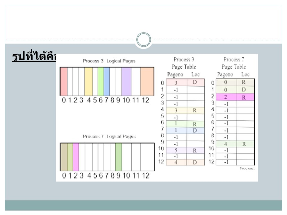 Process 3 Address 4100 ขณะนี้เรา page out physical RAM page 0 ไปยัง DASD page 5 เราทำการ update โปรเซส 7 page table ที่ slot 0 ที่ page 5 และ location เป็น D เราทำการ update โปรเซส 3 page table ที่ slot 4 ที่ page 0 และ location เป็น R เราจะทำการอ่านข้อมูลจาก DASD page 3 ไปยัง physical RAM page 0 เราทำการ update Free DASD ที่ slot 3 เป็น -1(free) สุดท้ายเรา update ที่ slot 0 ของ Free RAM page table คือ update timestamp ตั้งแต่เราได้ทำการเข้าถึงเพจนี้ นั่นคือ timestamp จะเป็น 10:21 และเปลี่ยน PID เป็น 3