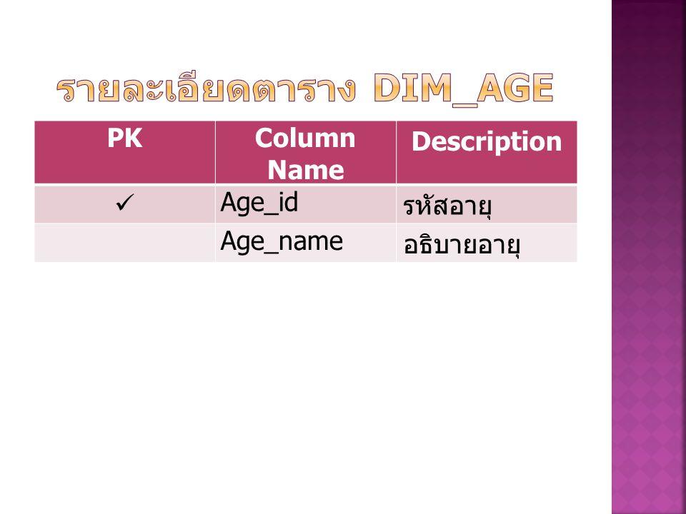 PKColumn Name Description Age_id รหัสอายุ Age_name อธิบายอายุ