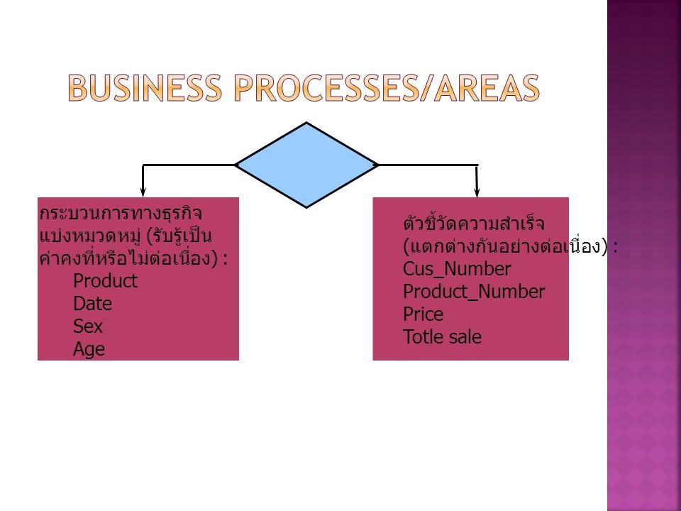 กระบวนการทางธุรกิจ แบ่งหมวดหมู่ ( รับรู้เป็น ค่าคงที่หรือไม่ต่อเนื่อง ) : Product Date Sex Age ตัวชี้วัดความสำเร็จ ( แตกต่างกันอย่างต่อเนื่อง ) : Cus_Number Product_Number Price Totle sale