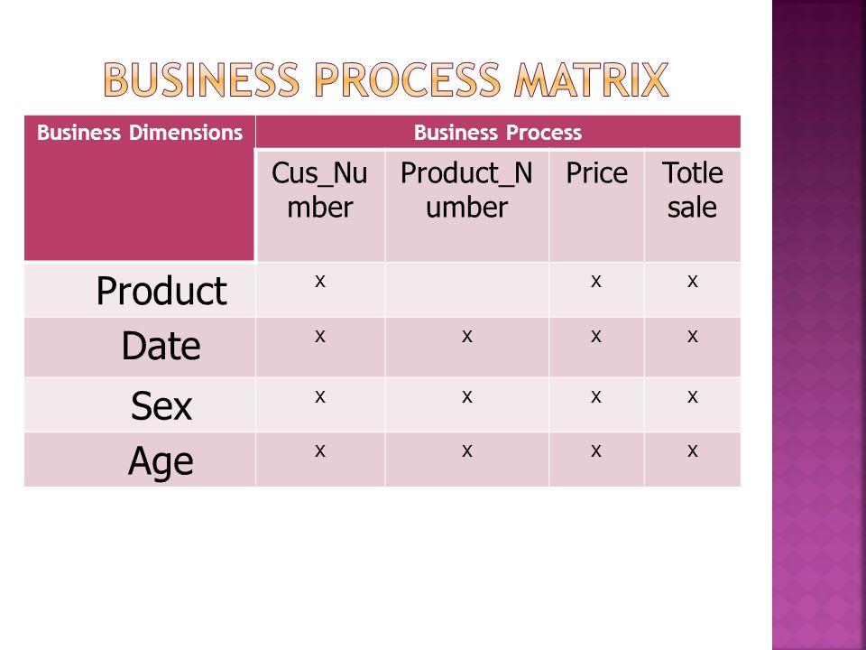 Business DimensionsBusiness Process Cus_Nu mber Product_N umber PriceTotle sale Product xxx Date xxxx Sex xxxx Age xxxx
