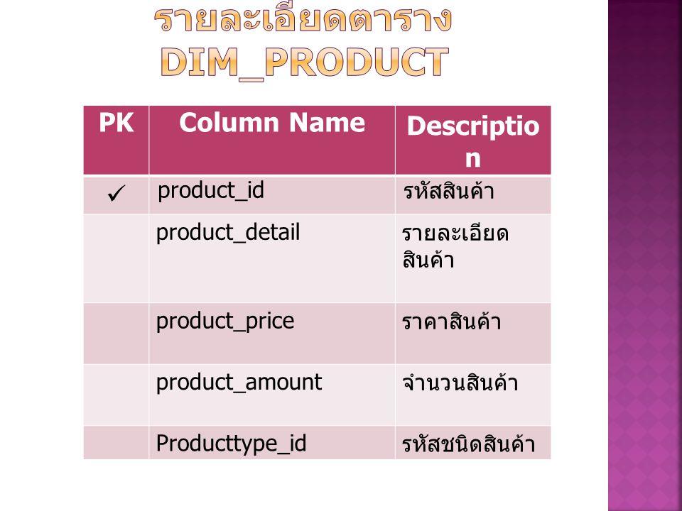PKColumn Name Descriptio n product_id รหัสสินค้า product_detail รายละเอียด สินค้า product_price ราคาสินค้า product_amount จำนวนสินค้า Producttype_id รหัสชนิดสินค้า