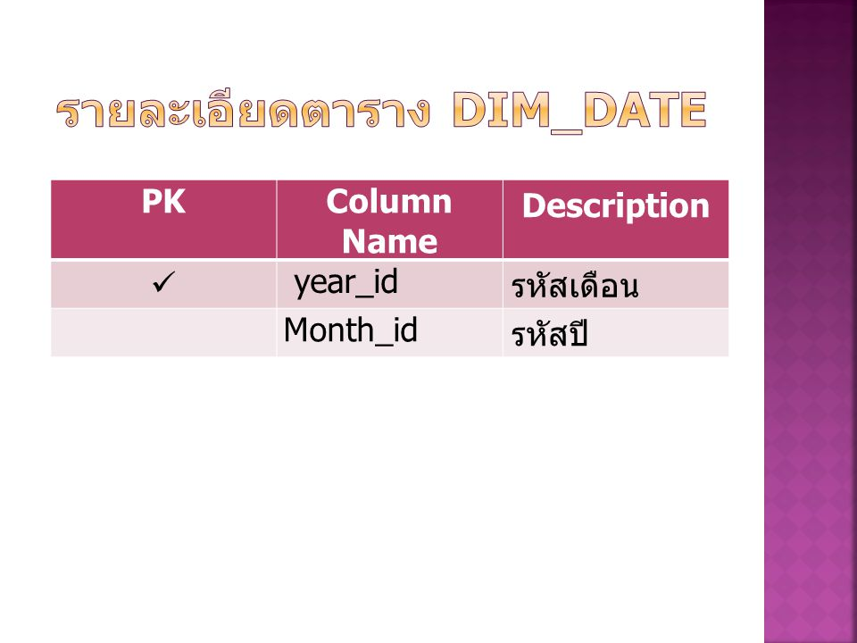 PKColumn Name Description Sex_id รหัสเพศ Sex _name ชื่อเพศ