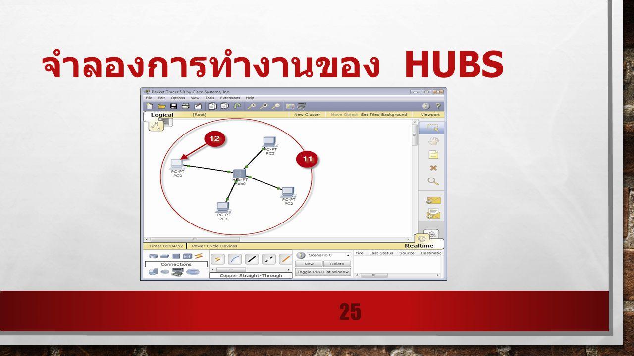 จำลองการทำงานของ HUBS 25