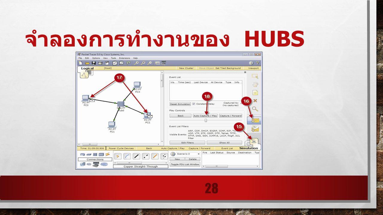 จำลองการทำงานของ HUBS 28