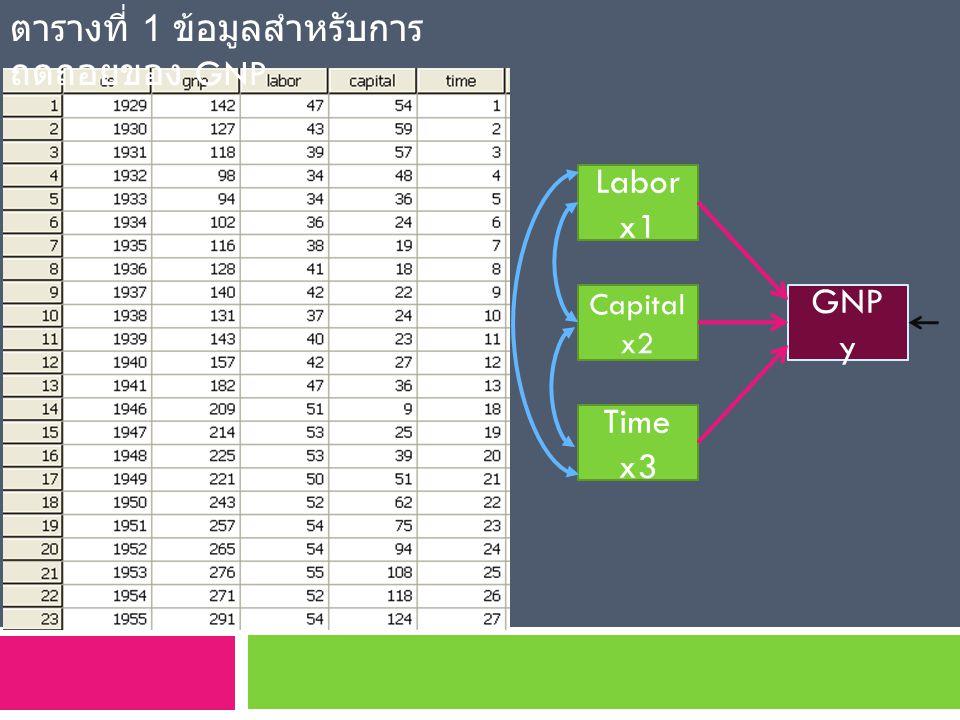 Labor x1 Capital x2 Time x3 GNP y ตารางที่ 1 ข้อมูลสำหรับการ ถดถอยของ GNP
