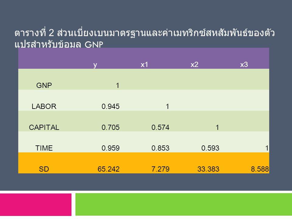 ตารางที่ 2 ส่วนเบี่ยงเบนมาตรฐานและค่าเมทริกซ์สหสัมพันธ์ของตัว แปรสำหรับข้อมูล GNP yx1x2x3 GNP1 LABOR0.9451 CAPITAL0.7050.5741 TIME0.9590.8530.5931 SD6